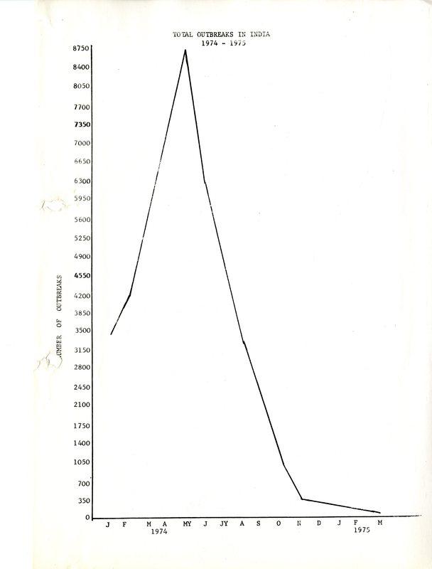Smallpox Eradication in India, 1972-1977 | Chronology of the
