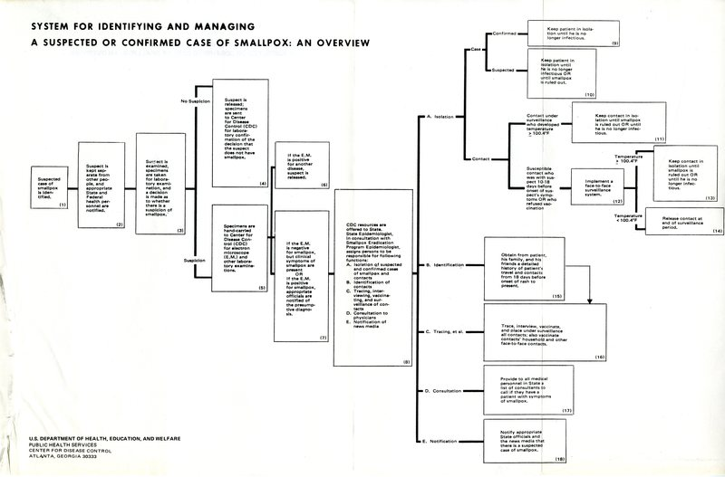 System for identifying and managing a suspected or confirm case of smallpox