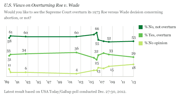 an analysis of the 1973 roe versus wade case in the united states Because several states had liberalized their abortion laws in the late 1960s, the annual number of abortions in the united states had reached almost 200,000 by 1970 2 in 1973, the year roe v wade was decided, some 744,600 legal abortions were reported.