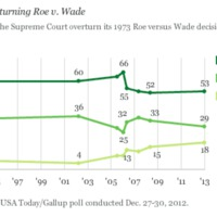 US Views on Overturning Roe v. Wade