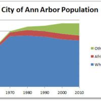 Ann Arbor Population