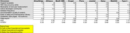 CMS Comparison Table