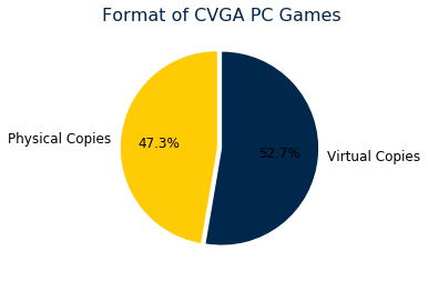 Format of PC games