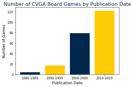 Board games by publication date