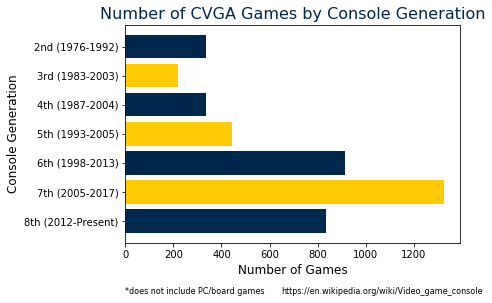 Number of games by console generation