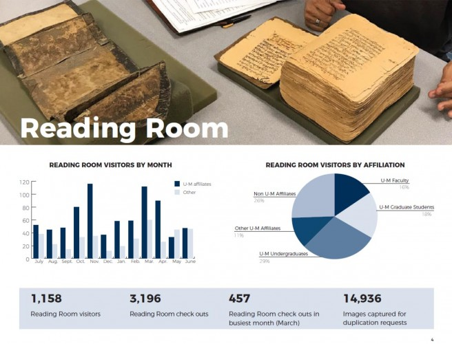 Reading Room page of the report showing a graph of reading room visitors by month and visitors by affiliation. November and March are the busiest months, and the largest user group is U-M undergraduates at 29%.
