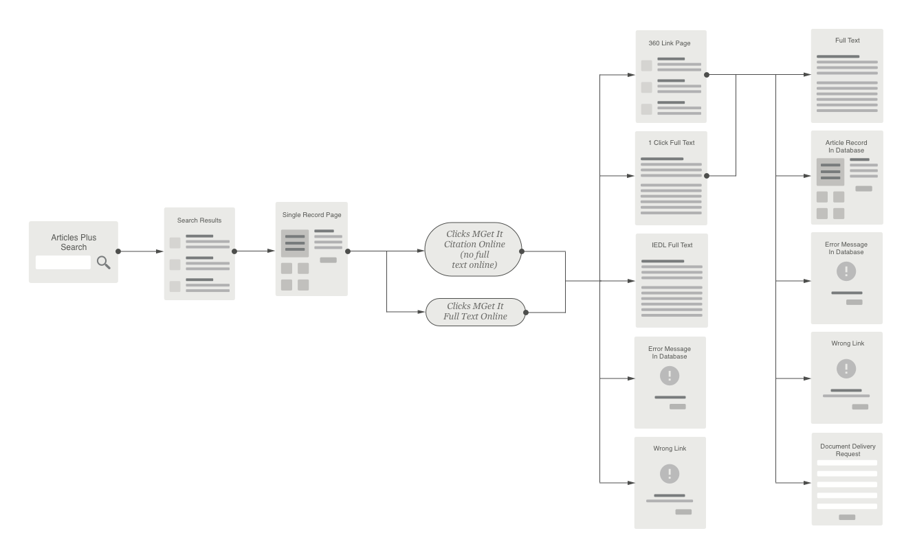 Fig 2. The User Journey to full-text through an Articles Plus search in the library website.
