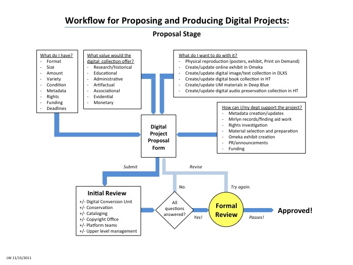 Workflow for Proposing and Producing Digital Projects: Proposal Stage