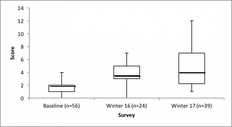 The box plot (below) presents the mean, median, maximum, and minimum scores for baseline, W16, and W17 responses.