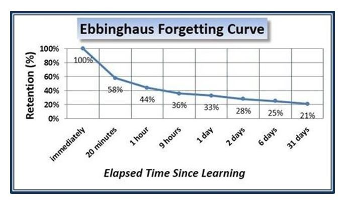 Ebbinghaus Forgetting Curve Diagram