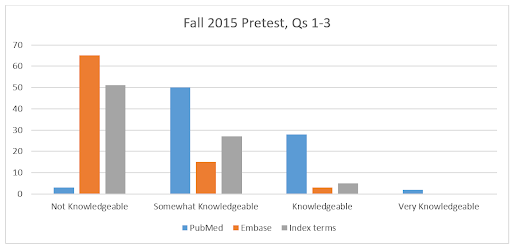 Chart of Pharmacy student confidence about PubMed