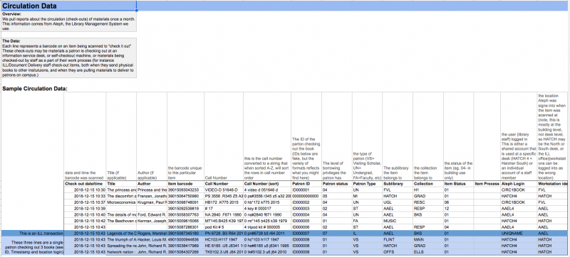 A few rows of data. Each column has a header that describes what is in the that column.