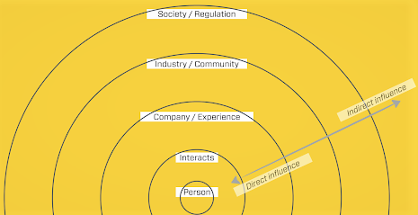 Circles indicating hub of empathy, understanding, and strategy