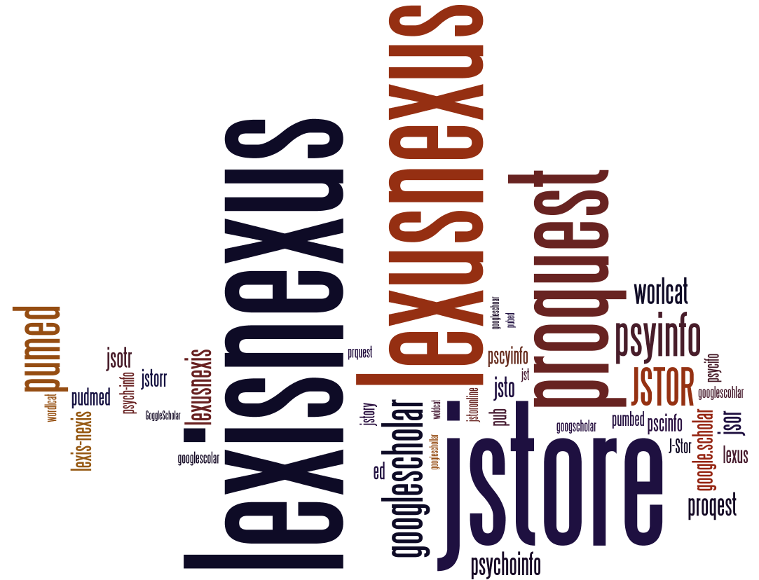 Word cloud showing frequency of incorrect spellings of database names
