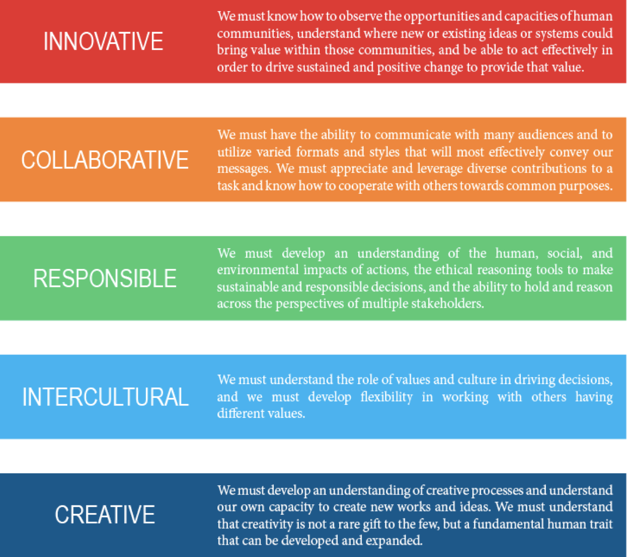 Innovative, Collaborative, Responsible, Intercultural, Cultural