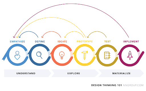 Iteration in the design thinking process: Understand, Explore, and Materialize categories, with steps of empathize, define, ideate, prototype, test, implement.