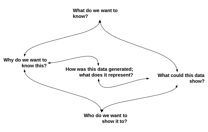Line image of questions to ask about data: what do we want to know, what could data show, who do we want to show, why do we want to know, and what does the data represent.