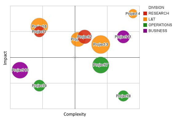 Impact/complexity matrix for use in rating requests.