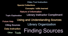 Word cloud image: finding sources, library organization, using & understanding sources, nature of information, etc.