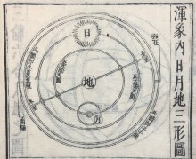 Woodcut depicting orbits of the earth, the sun, and the moon, with the earth as the center, from 天経或問 (Japanese: Tenkei wakumon; Chinese: Tianjing huowen).  Tōkyō: 1730