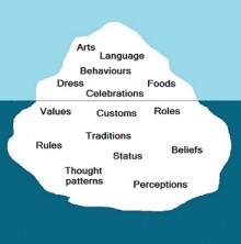 "Image of iceberg with the words ""Arts, Language, Behaviours, Dress, Celebrations, Foods"" visible on the upper half of the iceberg above water. Below water, text on the iceberg reads ""Values, Customs, Roles, Traditions, Rules, Status, Beliefs, Thought Patterns, and Perceptions"