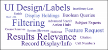 Word cloud of interview themes, such as results relevance, filtering, record display, call number, course reserves, advanced search, Boolean queries, etc.