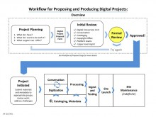 Workflow for Proposing and Producing Digital Projects: Overview